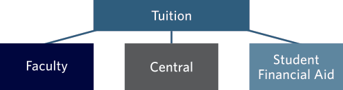 Tuition fee allocation